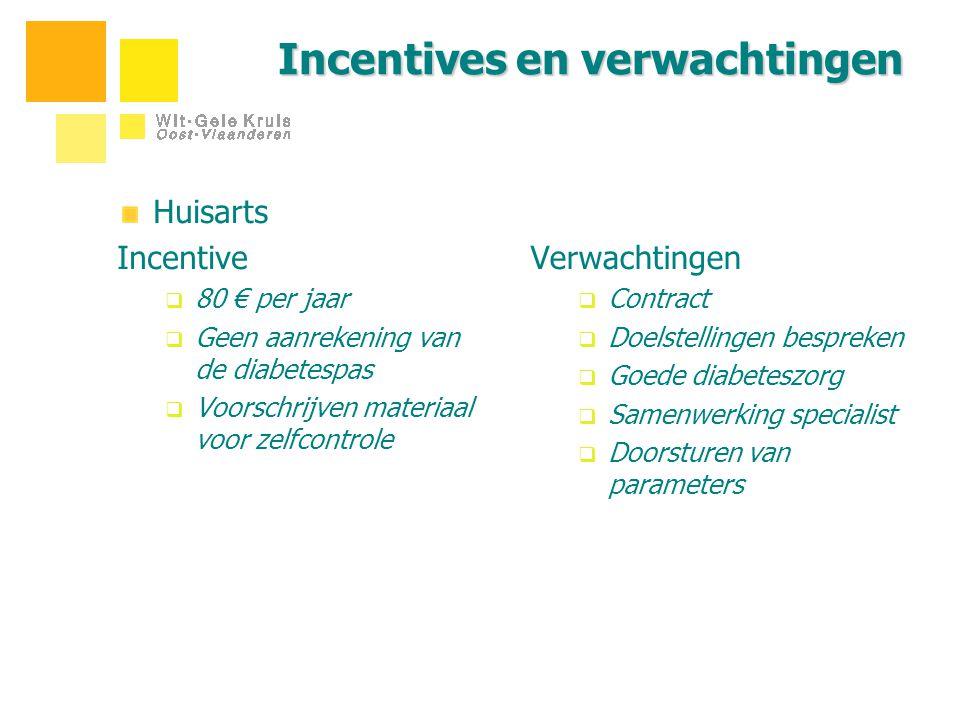 Incentives en verwachtingen Huisarts Incentive  80 € per jaar  Geen aanrekening van de diabetespas  Voorschrijven materiaal voor zelfcontrole Verwa