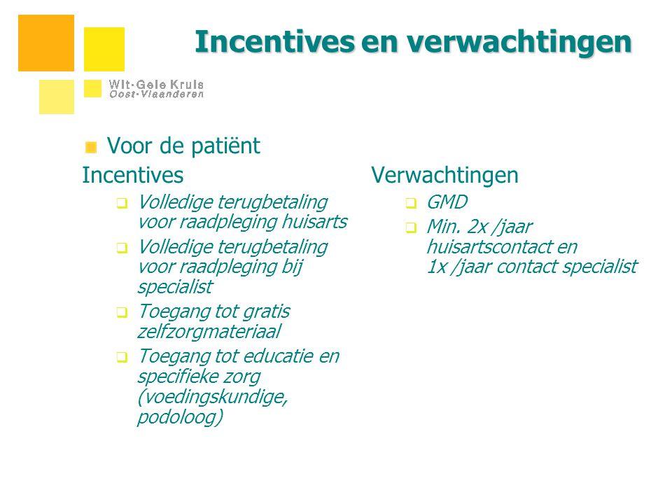 Incentives en verwachtingen Voor de patiënt Incentives  Volledige terugbetaling voor raadpleging huisarts  Volledige terugbetaling voor raadpleging