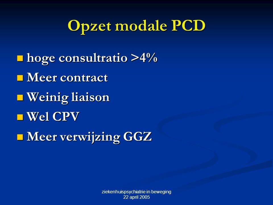 ziekenhuispsychiatrie in beweging 22 april 2005 Opzet modale PCD hoge consultratio >4% hoge consultratio >4% Meer contract Meer contract Weinig liaiso