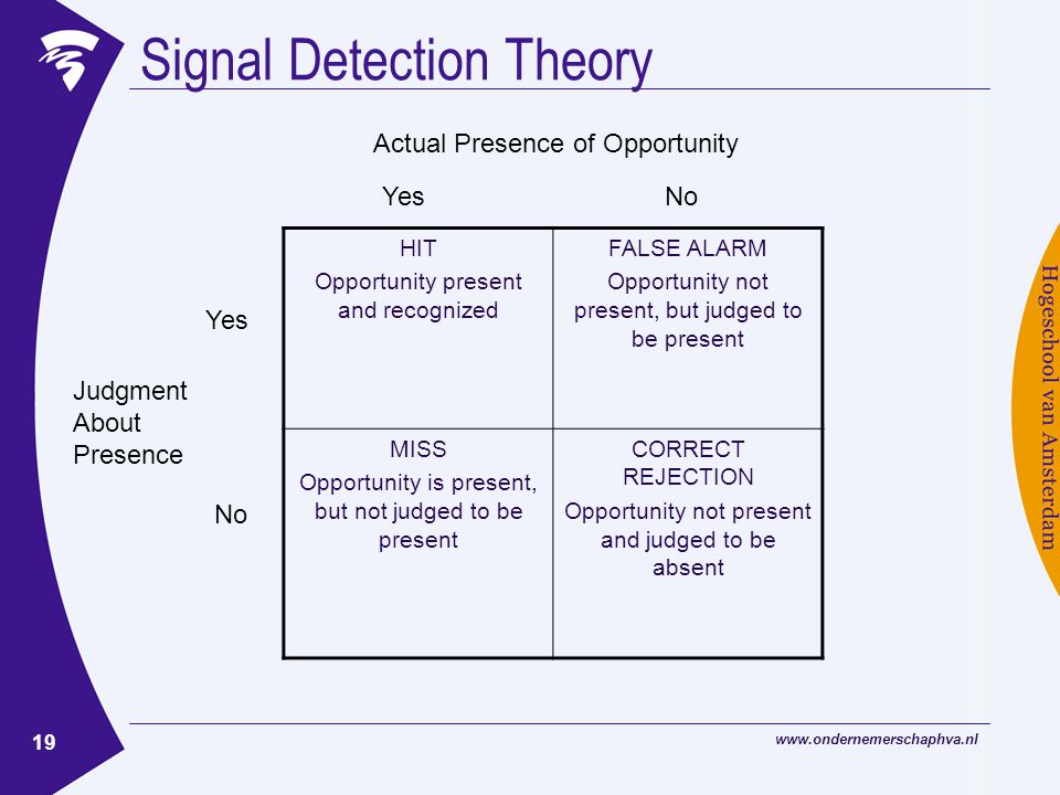 19 Signal Detection Theory HIT Opportunity present and recognized FALSE ALARM Opportunity not present, but judged to be present MISS Opportunity is present, but not judged to be present CORRECT REJECTION Opportunity not present and judged to be absent YesNo Actual Presence of Opportunity Yes No Judgment About Presence