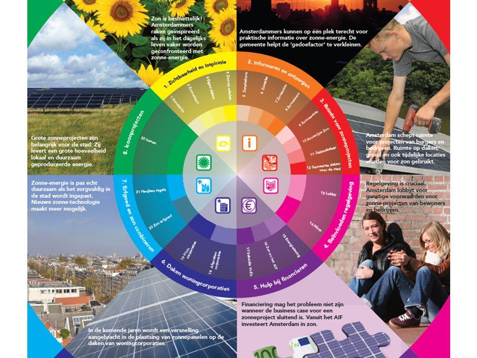 Zonvisie Amsterdam Programmabureau klimaat energie
