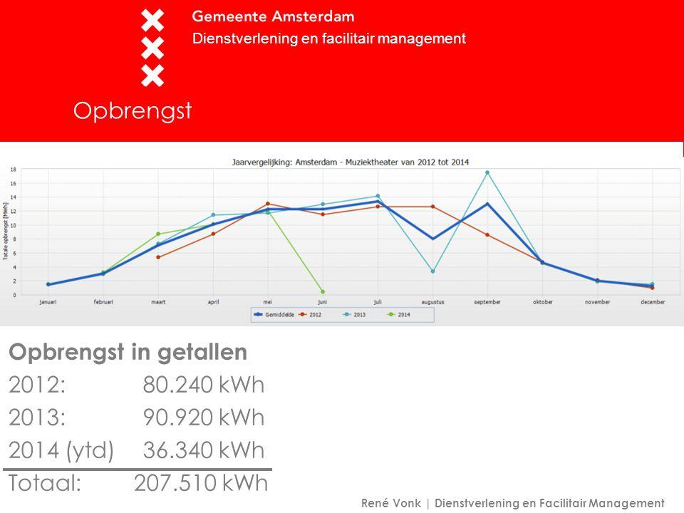 Opbrengst Opbrengst in getallen 2012: 80.240 kWh 2013: 90.920 kWh 2014 (ytd)36.340 kWh Totaal: 207.510 kWh Dienstverlening en facilitair management René Vonk | Dienstverlening en Facilitair Management