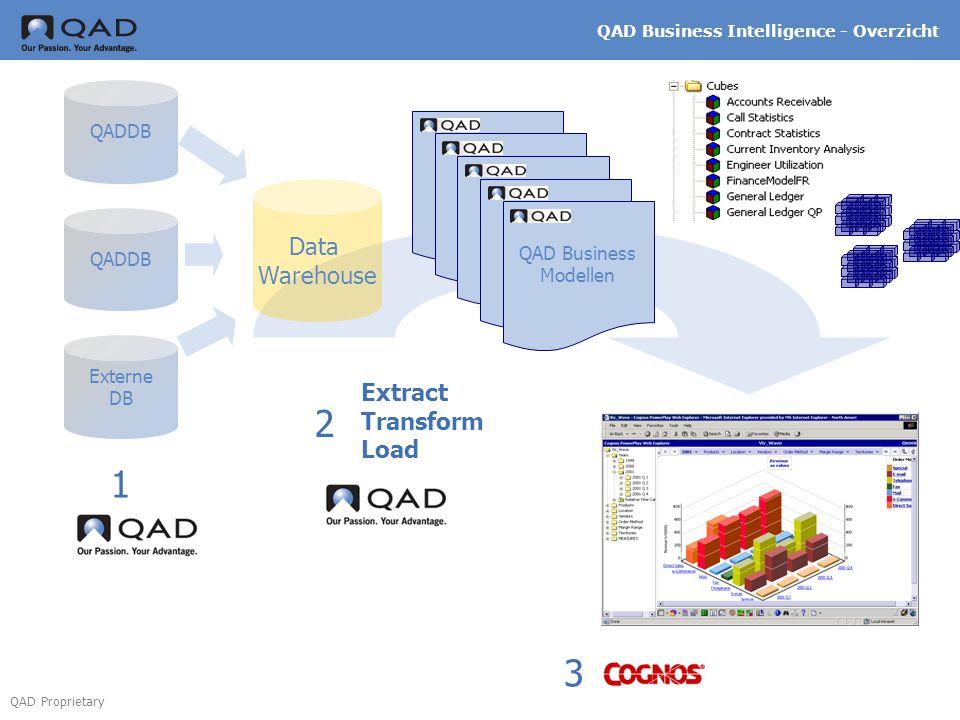 QAD Proprietary QADDB Externe DB Data Warehouse QAD Business Intelligence - Overzicht QAD Business Modellen 2 Extract Transform Load 1 3