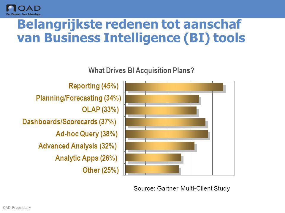 QAD Proprietary Belangrijkste redenen tot aanschaf van Business Intelligence (BI) tools What Drives BI Acquisition Plans? Source: Gartner Multi-Client