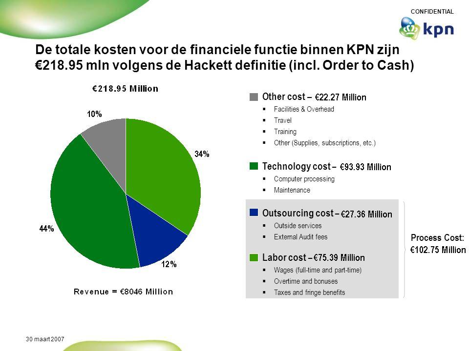 CONFIDENTIAL 30 maart 2007 Process Cost: De totale kosten voor de financiele functie binnen KPN zijn €218.95 mln volgens de Hackett definitie (incl. O