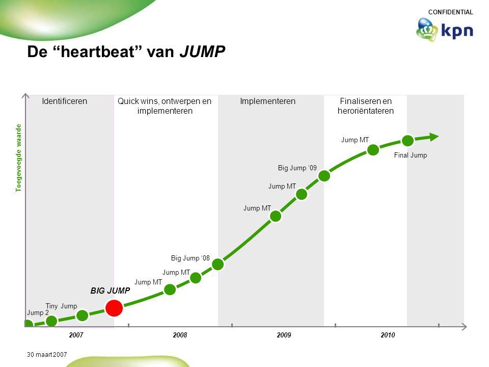 "CONFIDENTIAL 30 maart 2007 De ""heartbeat"" van JUMP Toegevoegde waarde 2007200820092010 BIG JUMP Jump 2 Tiny Jump Jump MT Big Jump '08 Big Jump '09 Fin"