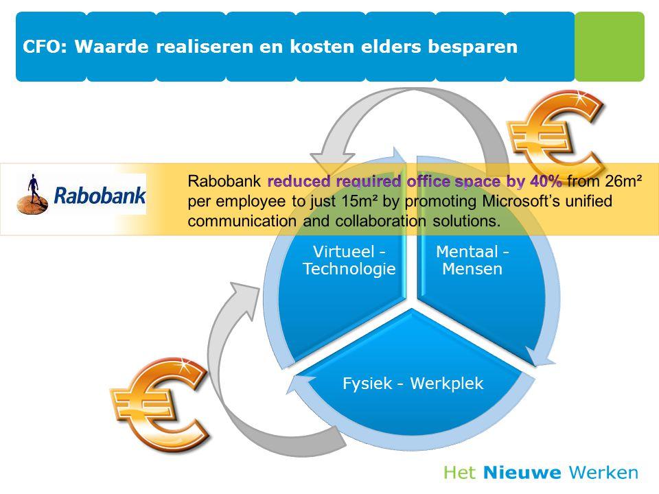 Mentaal - Mensen Fysiek - Werkplek Virtueel - Technologie CFO: Waarde realiseren en kosten elders besparen
