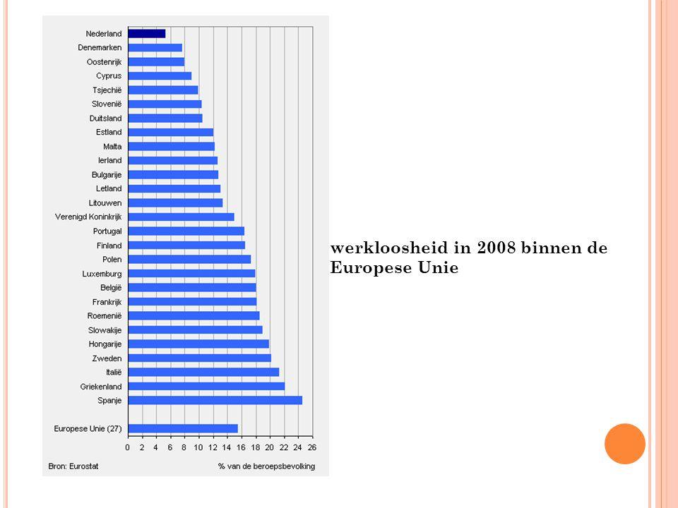 werkloosheid in 2008 binnen de Europese Unie