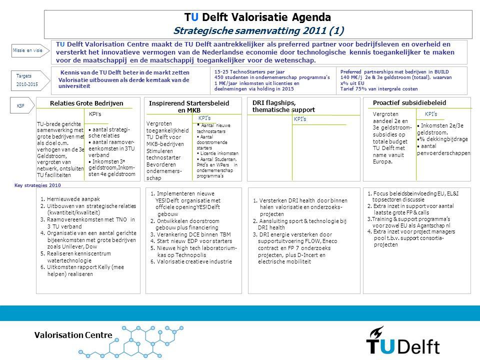 Valorisation Centre Key strategies 2010 Relaties Grote Bedrijven TU-brede gerichte samenwerking met grote bedrijven met als doel o.m.