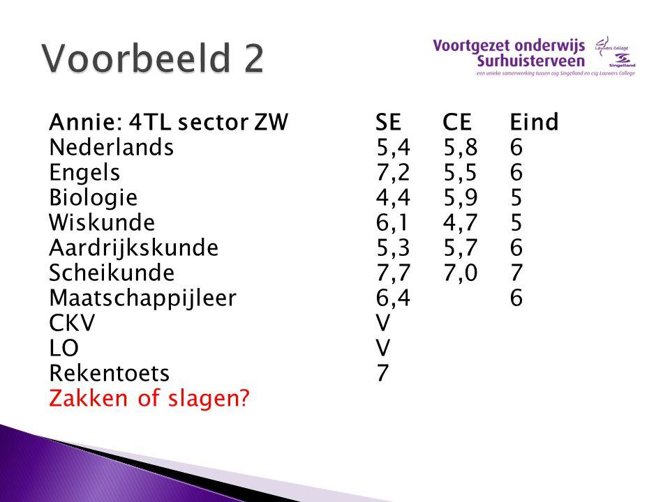 Annie: 4TL sector ZWSECEEind Nederlands5,45,86 Engels7,25,56 Biologie4,45,95 Wiskunde6,14,75 Aardrijkskunde5,35,76 Scheikunde7,77,07 Maatschappijleer6