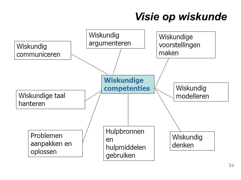 Wiskundig argumenteren Wiskundig communiceren Wiskundige taal hanteren Problemen aanpakken en oplossen Wiskundige competenties Wiskundige voorstelling