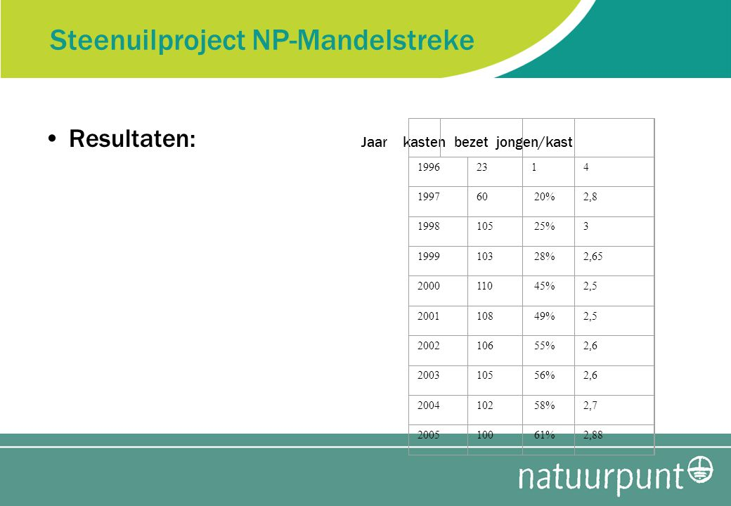 Steenuilproject NP-Mandelstreke Resultaten: Jaar kasten bezet jongen/kast 19962314 199760 20%2,8 1998105 25%3 1999103 28%2,65 2000110 45%2,5 2001108 49%2,5 2002106 55%2,6 2003105 56%2,6 2004102 58%2,7 2005100 61%2,88