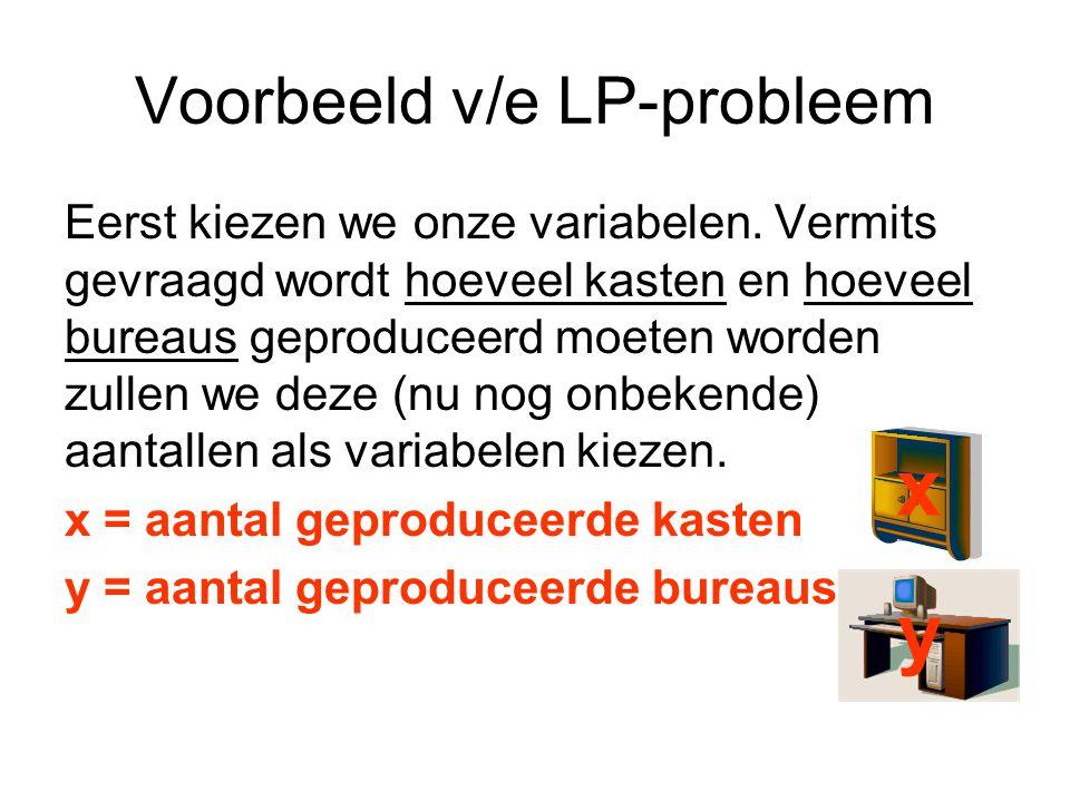 Voorbeeld v/e LP-probleem Eerst kiezen we onze variabelen.