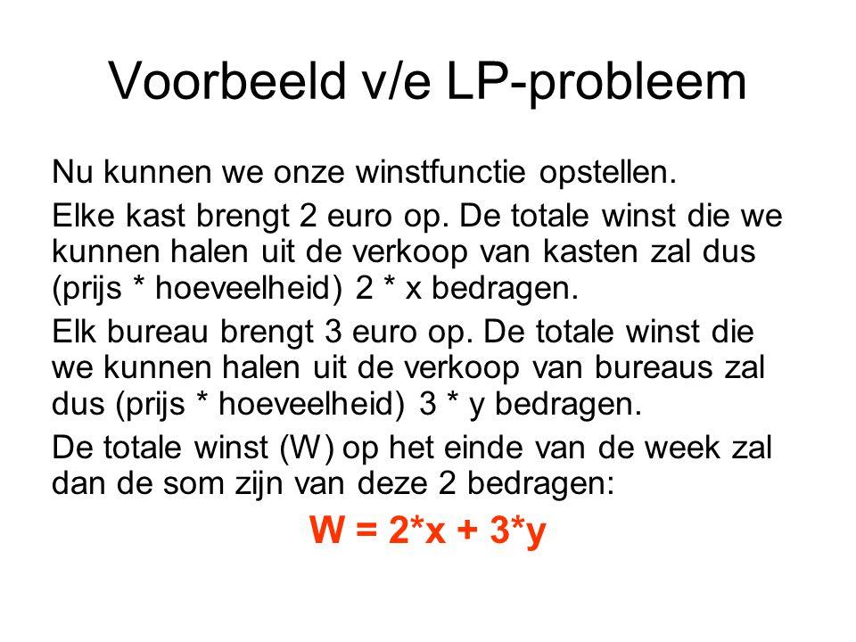 Voorbeeld v/e LP-probleem Nu kunnen we onze winstfunctie opstellen.
