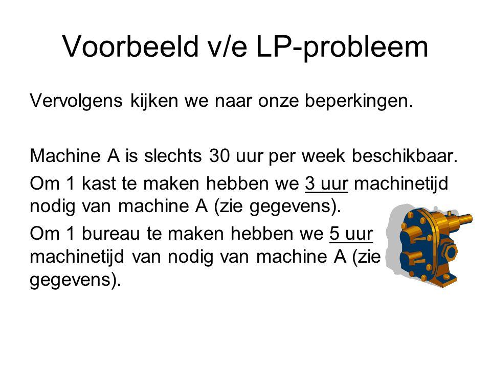 Voorbeeld v/e LP-probleem Vervolgens kijken we naar onze beperkingen.