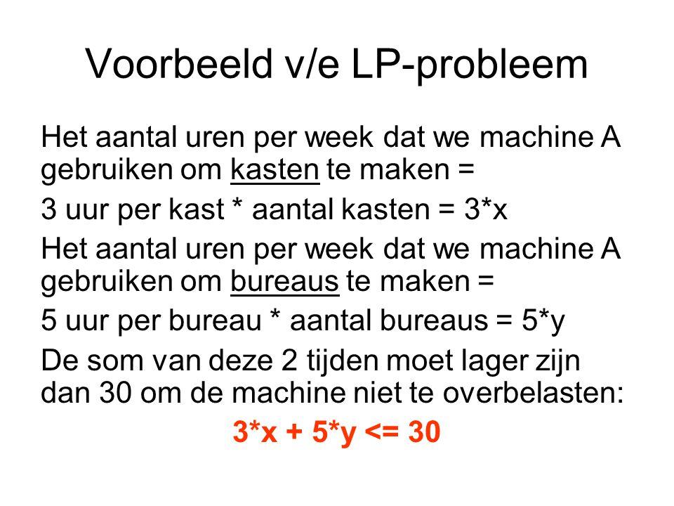 Voorbeeld v/e LP-probleem Het aantal uren per week dat we machine A gebruiken om kasten te maken = 3 uur per kast * aantal kasten = 3*x Het aantal uren per week dat we machine A gebruiken om bureaus te maken = 5 uur per bureau * aantal bureaus = 5*y De som van deze 2 tijden moet lager zijn dan 30 om de machine niet te overbelasten: 3*x + 5*y <= 30