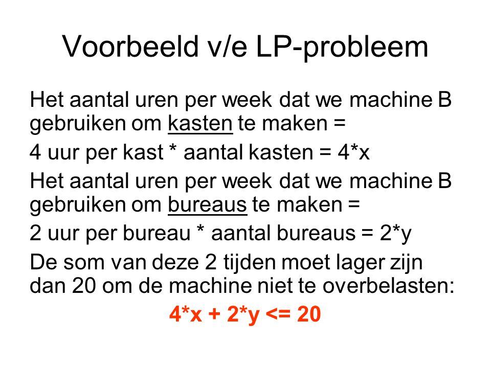 Voorbeeld v/e LP-probleem Het aantal uren per week dat we machine B gebruiken om kasten te maken = 4 uur per kast * aantal kasten = 4*x Het aantal uren per week dat we machine B gebruiken om bureaus te maken = 2 uur per bureau * aantal bureaus = 2*y De som van deze 2 tijden moet lager zijn dan 20 om de machine niet te overbelasten: 4*x + 2*y <= 20