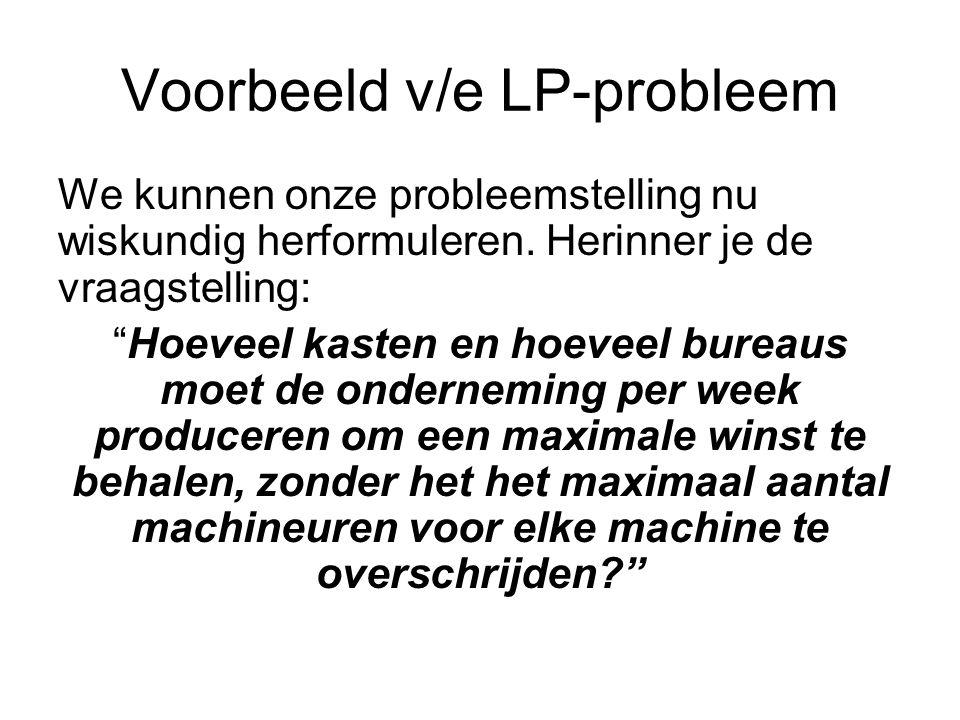 Voorbeeld v/e LP-probleem We kunnen onze probleemstelling nu wiskundig herformuleren.