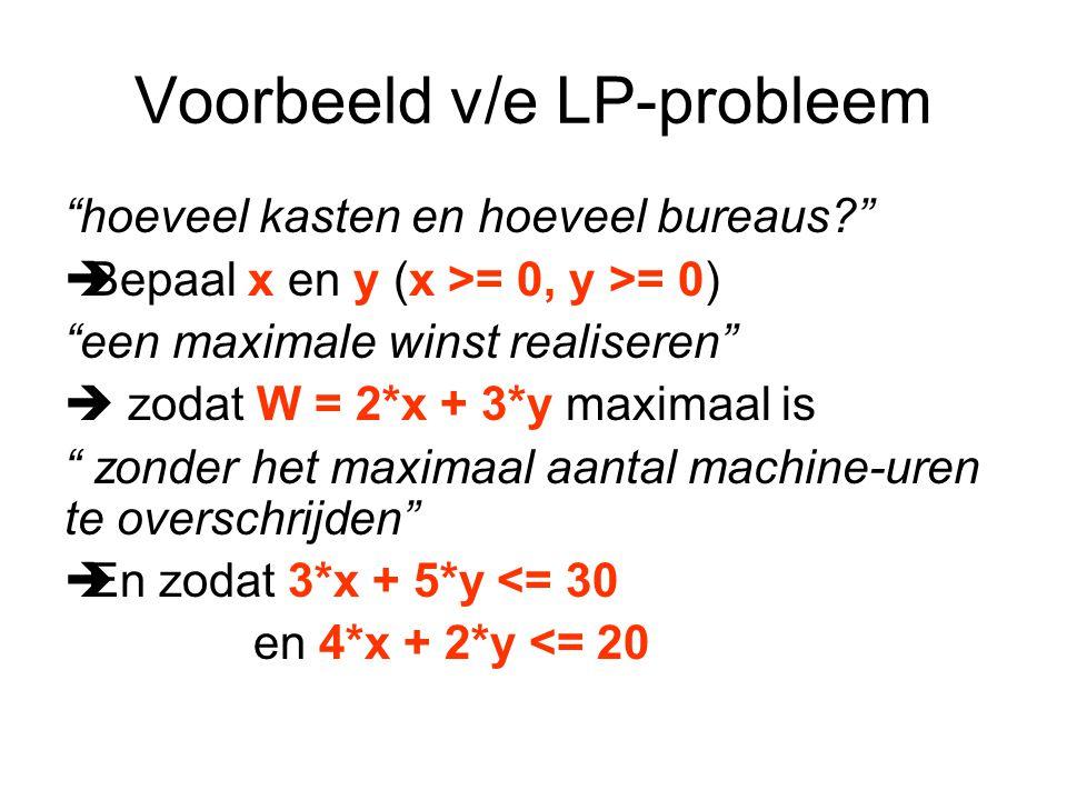 Voorbeeld v/e LP-probleem hoeveel kasten en hoeveel bureaus?  Bepaal x en y (x >= 0, y >= 0) een maximale winst realiseren  zodat W = 2*x + 3*y maximaal is zonder het maximaal aantal machine-uren te overschrijden  En zodat 3*x + 5*y <= 30 en 4*x + 2*y <= 20