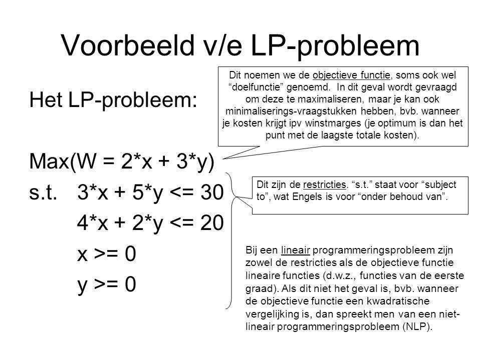 Voorbeeld v/e LP-probleem Het LP-probleem: Max(W = 2*x + 3*y) s.t.