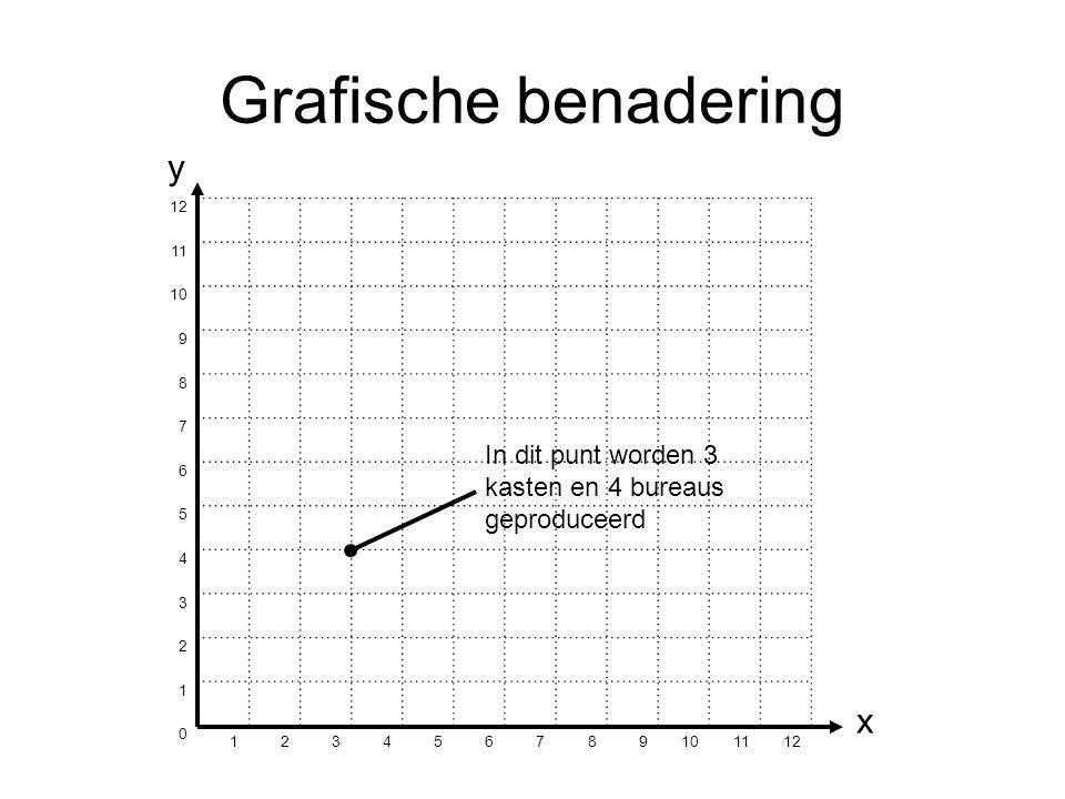 Grafische benadering 12 11 10 9 8 7 6 5 4 3 2 1 0 123456789 1112 In dit punt worden 3 kasten en 4 bureaus geproduceerd y x