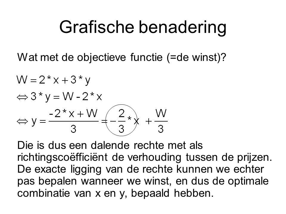 Grafische benadering Wat met de objectieve functie (=de winst).