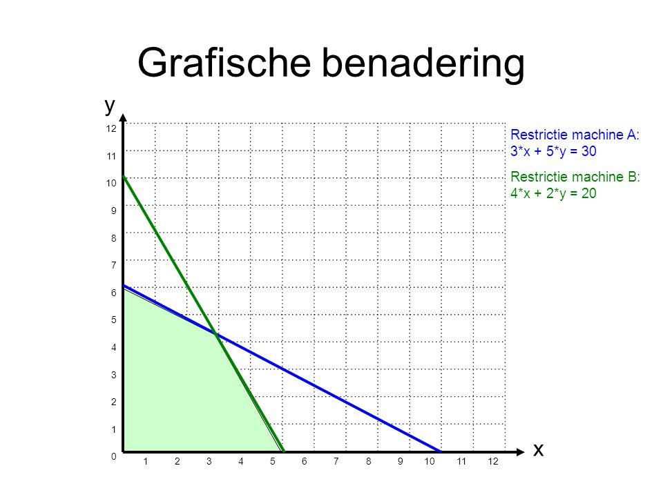 Grafische benadering 12 11 10 9 8 7 6 5 4 3 2 1 0 123456789 1112 y x Restrictie machine A: 3*x + 5*y = 30 Restrictie machine B: 4*x + 2*y = 20