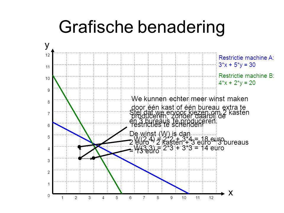 Grafische benadering 12 11 10 9 8 7 6 5 4 3 2 1 0 123456789 1112 y x Restrictie machine A: 3*x + 5*y = 30 Restrictie machine B: 4*x + 2*y = 20 Stel dat we ervoor kiezen om 2 kasten en 3 bureaus te produceren.