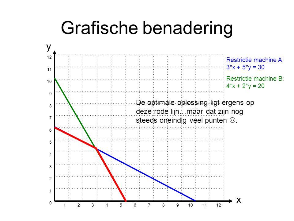 Grafische benadering 12 11 10 9 8 7 6 5 4 3 2 1 0 123456789 1112 y x Restrictie machine A: 3*x + 5*y = 30 Restrictie machine B: 4*x + 2*y = 20 De optimale oplossing ligt ergens op deze rode lijn…maar dat zijn nog steeds oneindig veel punten .