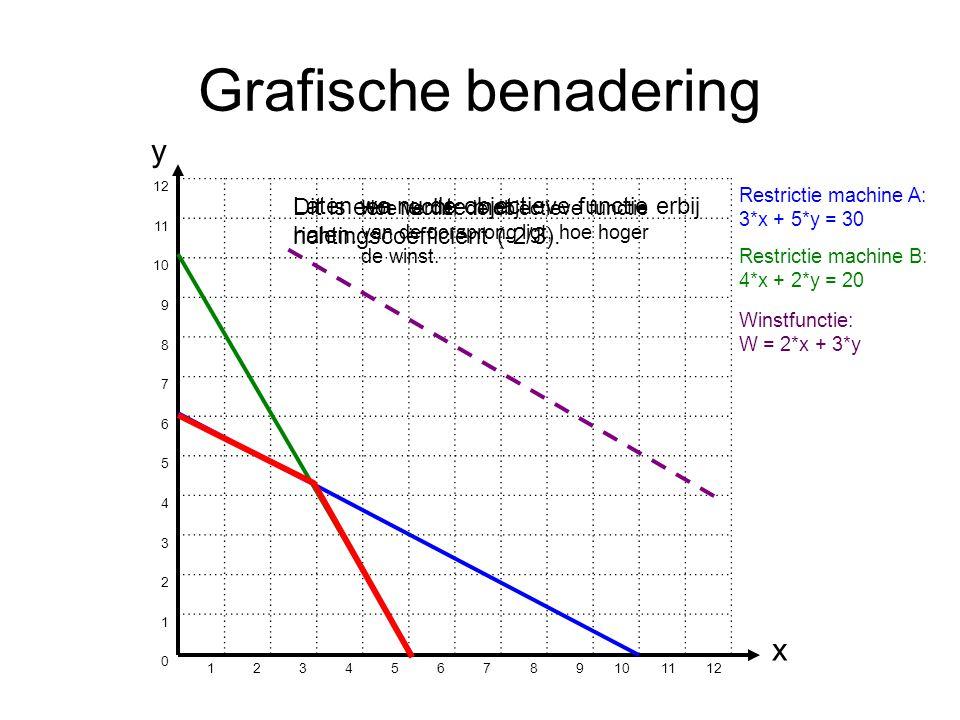Grafische benadering 12 11 10 9 8 7 6 5 4 3 2 1 0 123456789 1112 y x Restrictie machine A: 3*x + 5*y = 30 Restrictie machine B: 4*x + 2*y = 20 Laten we nu de objectieve functie erbij halen… Winstfunctie: W = 2*x + 3*y Dit is een rechte met richtingscoëfficiënt (-2/3).