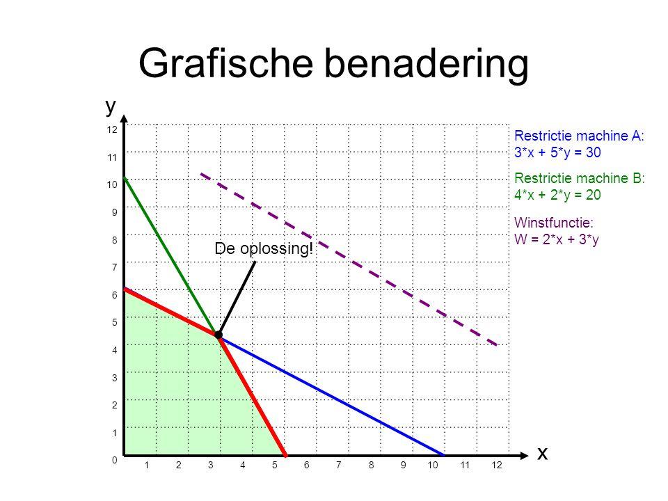 Grafische benadering 12 11 10 9 8 7 6 5 4 3 2 1 0 123456789 1112 y x Restrictie machine A: 3*x + 5*y = 30 Restrictie machine B: 4*x + 2*y = 20 Winstfunctie: W = 2*x + 3*y De oplossing!