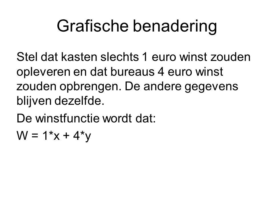 Grafische benadering Stel dat kasten slechts 1 euro winst zouden opleveren en dat bureaus 4 euro winst zouden opbrengen.