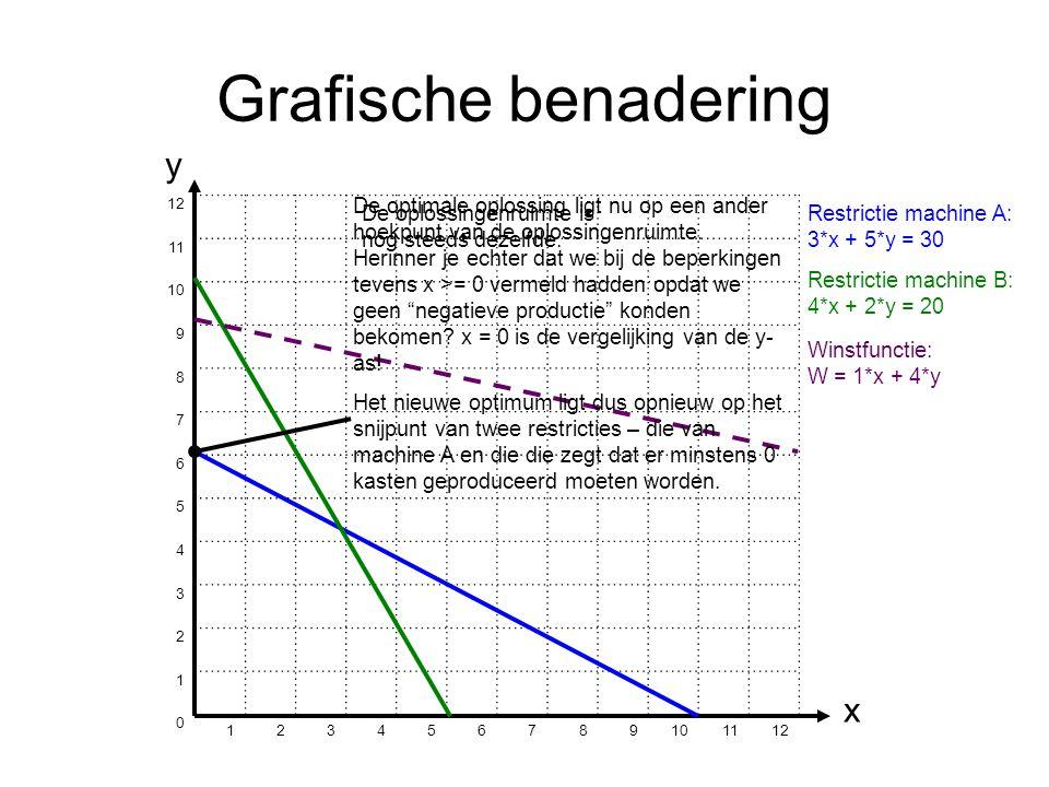 Grafische benadering 12 11 10 9 8 7 6 5 4 3 2 1 0 123456789 1112 y x Restrictie machine A: 3*x + 5*y = 30 Restrictie machine B: 4*x + 2*y = 20 Winstfunctie: W = 1*x + 4*y De optimale oplossing ligt nu op een ander hoekpunt van de oplossingenruimte.