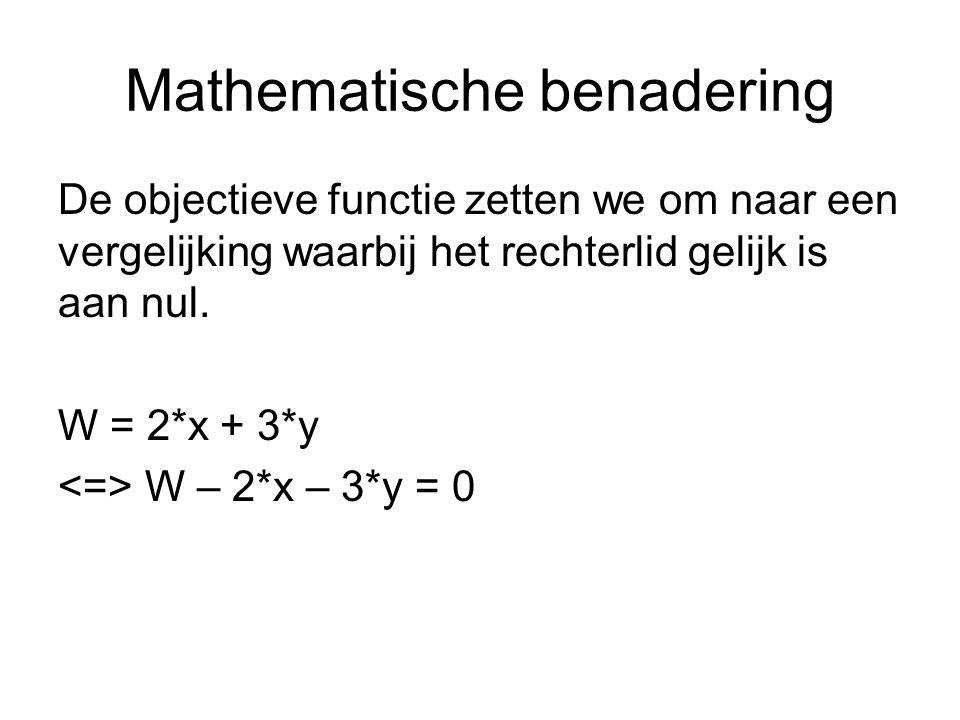 Mathematische benadering De objectieve functie zetten we om naar een vergelijking waarbij het rechterlid gelijk is aan nul.
