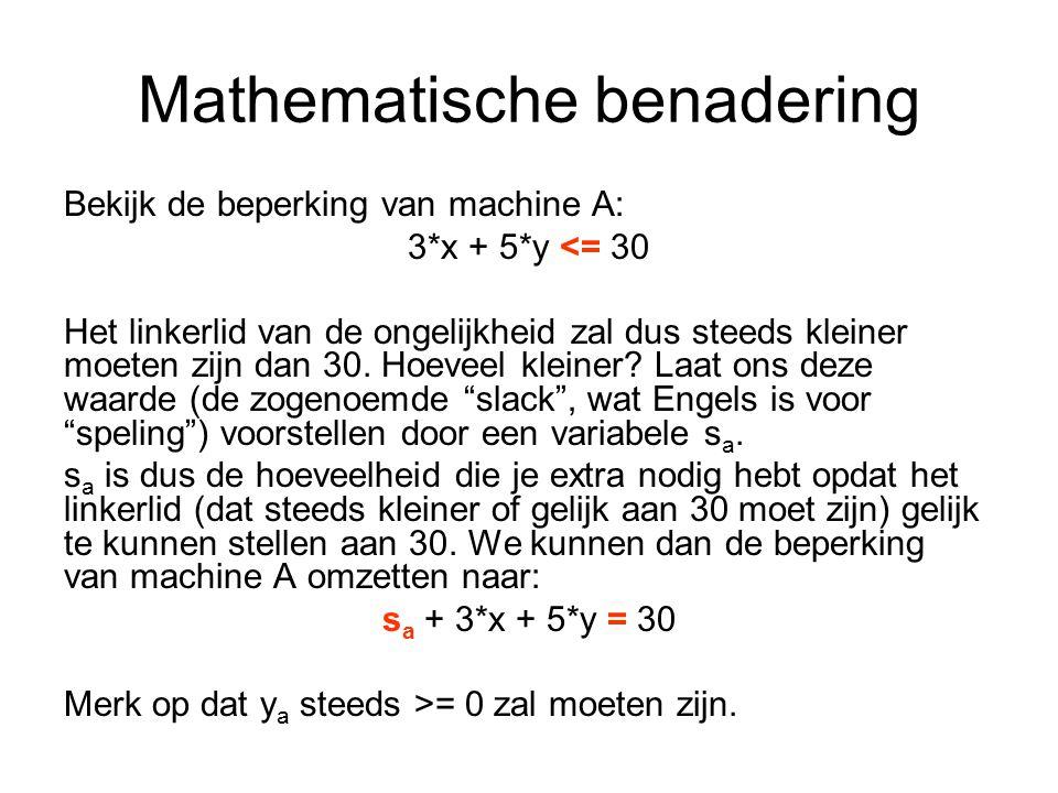 Mathematische benadering Bekijk de beperking van machine A: 3*x + 5*y <= 30 Het linkerlid van de ongelijkheid zal dus steeds kleiner moeten zijn dan 30.