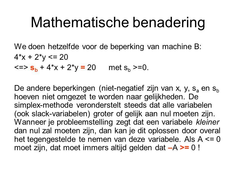 Mathematische benadering We doen hetzelfde voor de beperking van machine B: 4*x + 2*y <= 20 s b + 4*x + 2*y = 20met s b >=0.