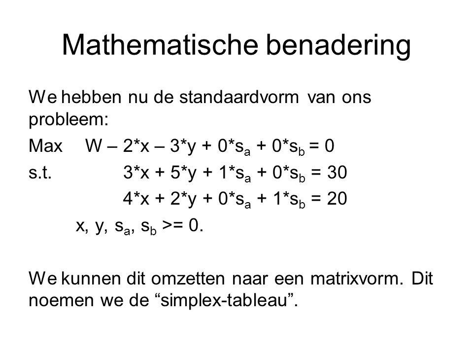 Mathematische benadering We hebben nu de standaardvorm van ons probleem: Max W – 2*x – 3*y + 0*s a + 0*s b = 0 s.t.3*x + 5*y + 1*s a + 0*s b = 30 4*x + 2*y + 0*s a + 1*s b = 20 x, y, s a, s b >= 0.