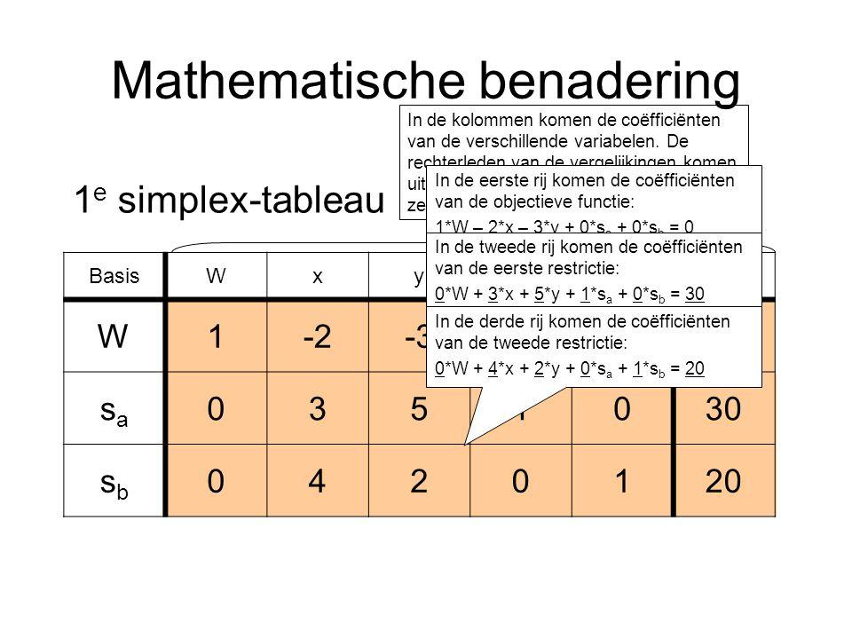 Mathematische benadering BasisWxysasa sbsb RL W1-2-3000 sasa 0351030 sbsb 0420120 1 e simplex-tableau In de kolommen komen de coëfficiënten van de verschillende variabelen.