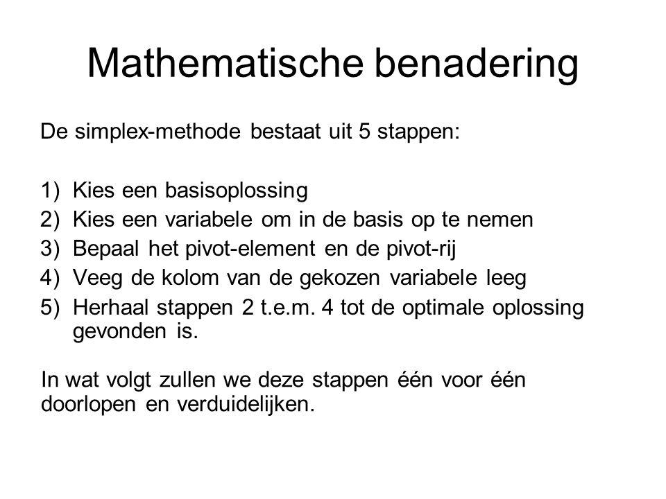 Mathematische benadering De simplex-methode bestaat uit 5 stappen: 1)Kies een basisoplossing 2)Kies een variabele om in de basis op te nemen 3)Bepaal het pivot-element en de pivot-rij 4)Veeg de kolom van de gekozen variabele leeg 5)Herhaal stappen 2 t.e.m.