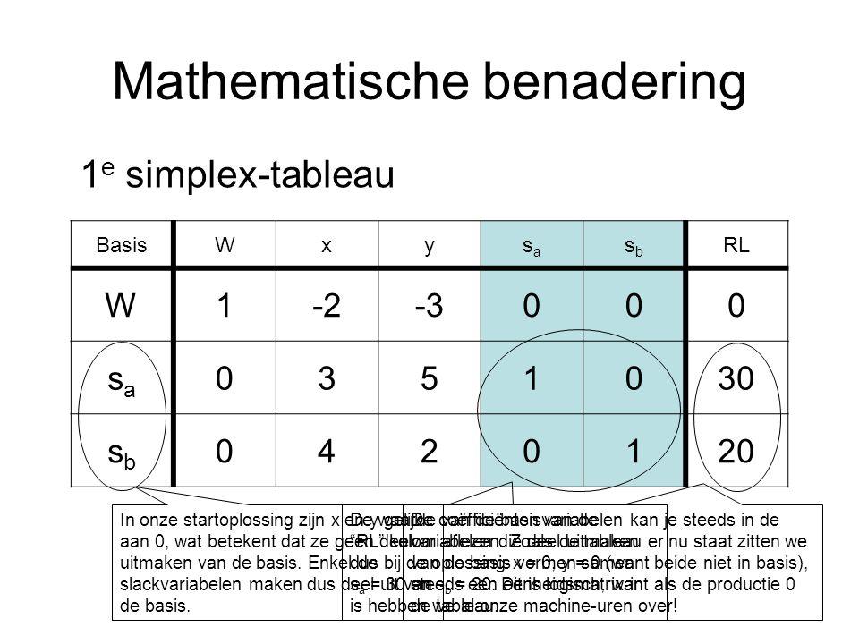 Mathematische benadering BasisWxysasa sbsb RL W1-2-3000 sasa 0351030 sbsb 0420120 1 e simplex-tableau In onze startoplossing zijn x en y gelijk aan 0, wat betekent dat ze geen deel uitmaken van de basis.
