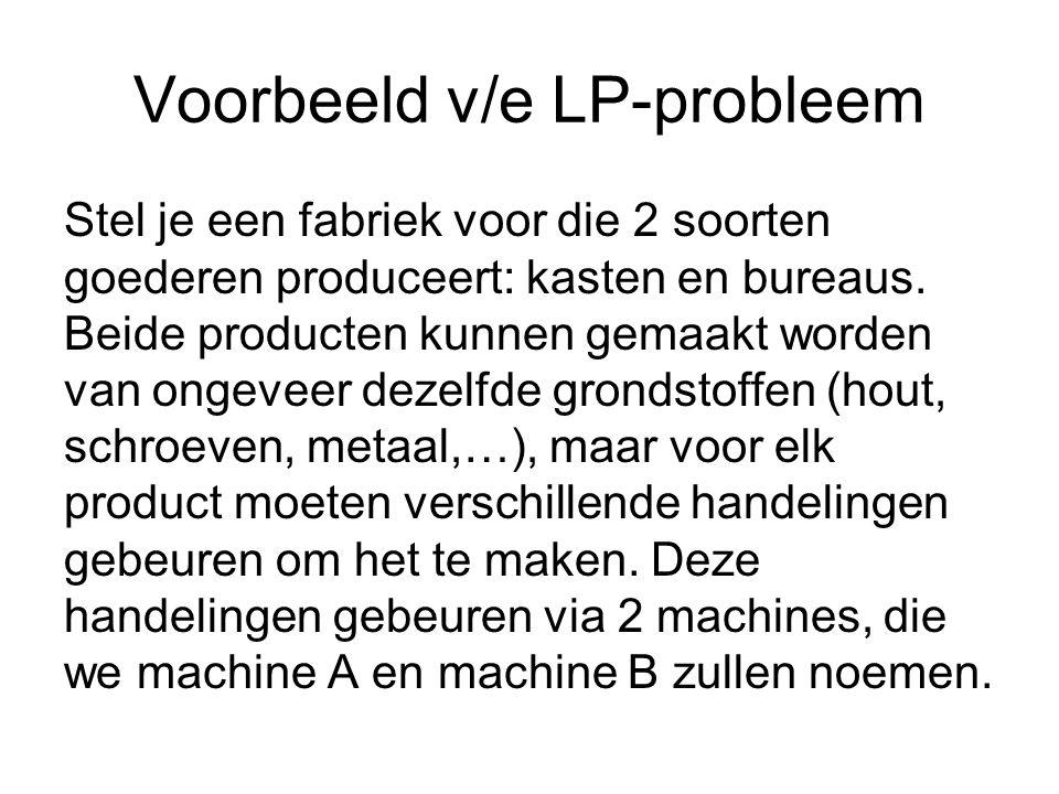 Voorbeeld v/e LP-probleem Verdere beperkingen: Het aantal geproduceerde kasten kan niet negatief zijn: x >= 0 Het aantal geproduceerde bureaus kan niet negatief zijn: y >= 0 Deze laatste 2 beperkingen lijken banaal, maar ze zijn belangrijk om een juiste wiskundige vertaling te geven van je probleem.