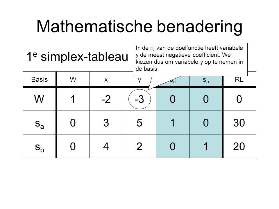 Mathematische benadering BasisWxysasa sbsb RL W1-2-3000 sasa 0351030 sbsb 0420120 1 e simplex-tableau In de rij van de doelfunctie heeft variabele y de meest negatieve coëfficiënt.