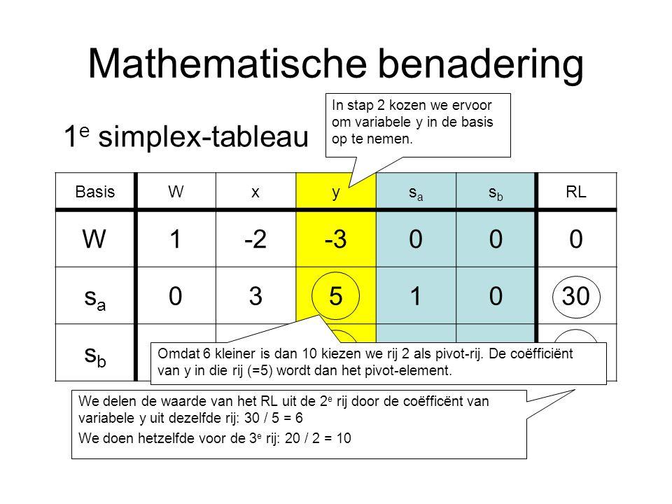Mathematische benadering BasisWxysasa sbsb RL W1-2-3000 sasa 0351030 sbsb 0420120 1 e simplex-tableau In stap 2 kozen we ervoor om variabele y in de basis op te nemen.