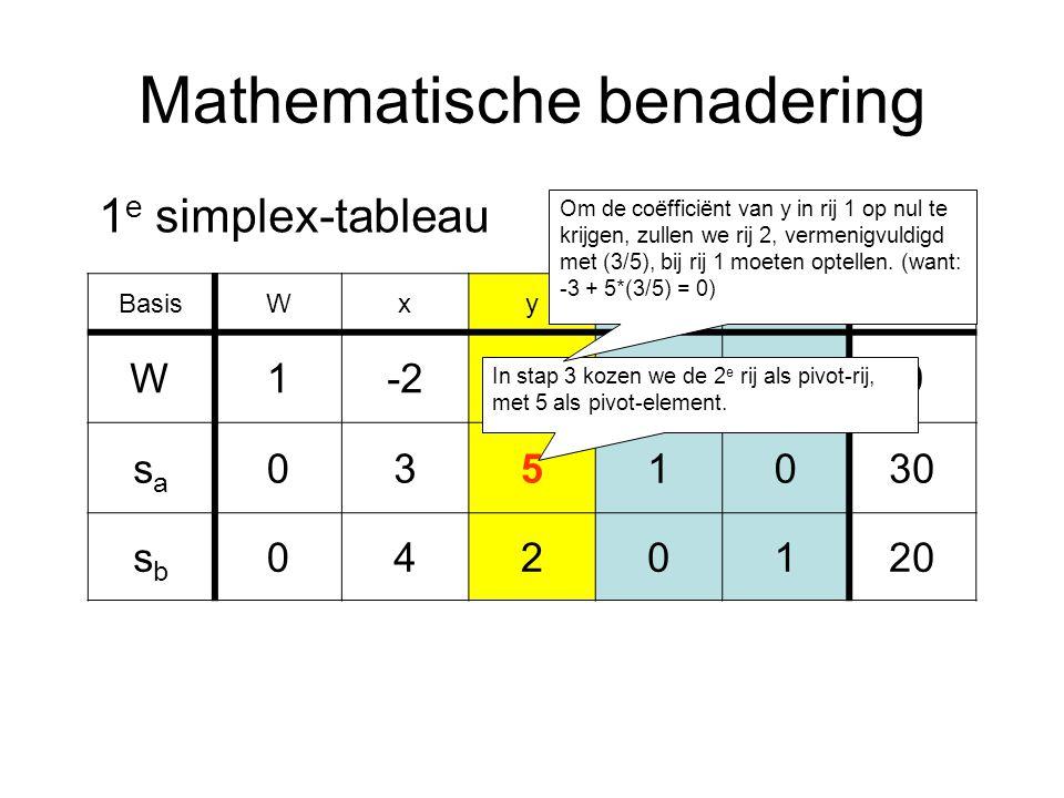 Mathematische benadering BasisWxysasa sbsb RL W1-2-3000 sasa 0351030 sbsb 0420120 1 e simplex-tableau In stap 3 kozen we de 2 e rij als pivot-rij, met 5 als pivot-element.