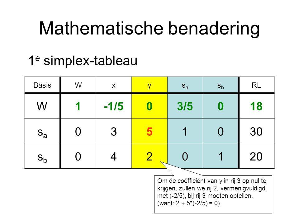 Mathematische benadering BasisWxysasa sbsb RL W1-1/503/5018 sasa 0351030 sbsb 0420120 1 e simplex-tableau Om de coëfficiënt van y in rij 3 op nul te krijgen, zullen we rij 2, vermenigvuldigd met (-2/5), bij rij 3 moeten optellen.