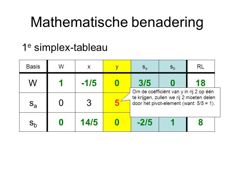 Mathematische benadering BasisWxysasa sbsb RL W1-1/503/5018 sasa 0351030 sbsb 014/50-2/518 1 e simplex-tableau Om de coëfficiënt van y in rij 2 op één te krijgen, zullen we rij 2 moeten delen door het pivot-element (want: 5/5 = 1).