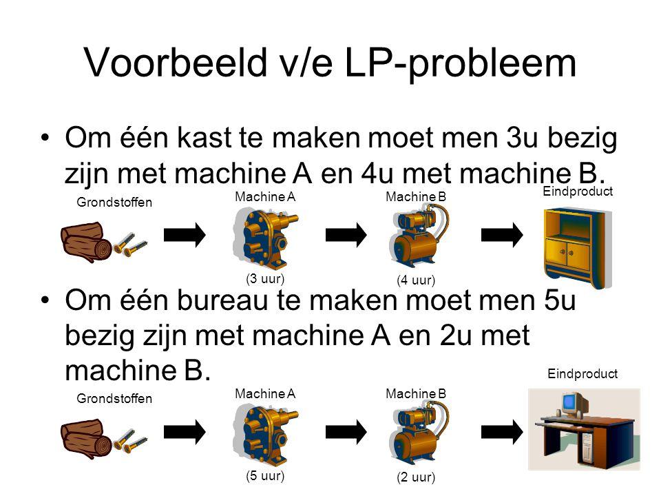 Voorbeeld v/e LP-probleem Om één kast te maken moet men 3u bezig zijn met machine A en 4u met machine B.