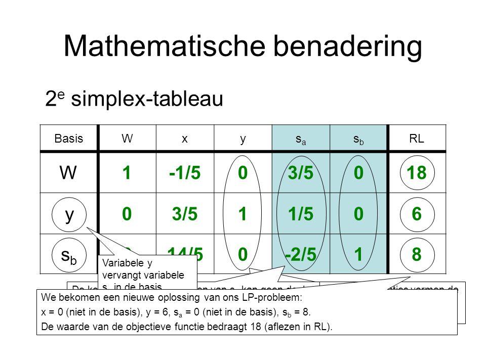Mathematische benadering BasisWxysasa sbsb RL W1-1/503/5018 y03/511/506 sbsb 014/50-2/518 2 e simplex-tableau Door het uitvoeren van deze transformaties vormen de kolommen met de coëfficiënten van y en s b nu samen een eenheidsmatrix.