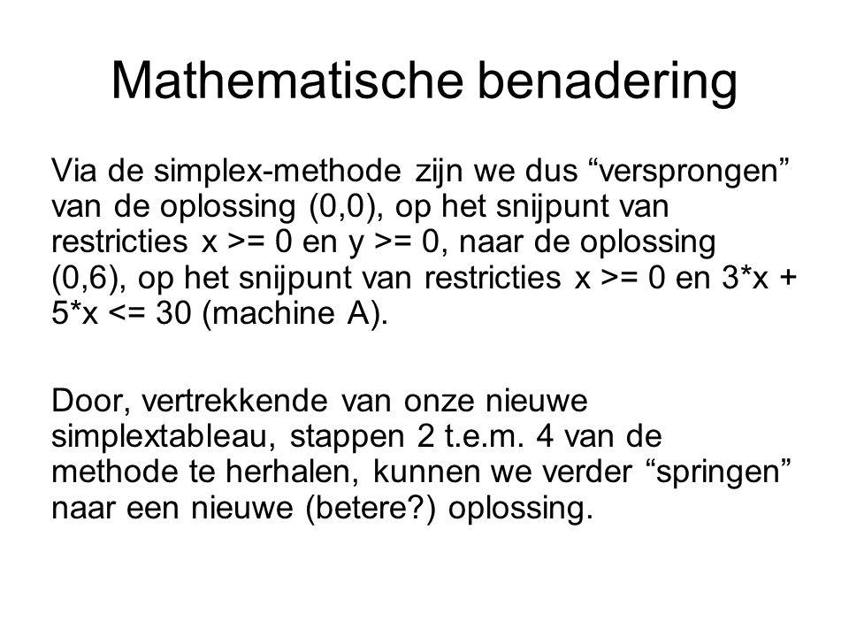 Mathematische benadering Via de simplex-methode zijn we dus versprongen van de oplossing (0,0), op het snijpunt van restricties x >= 0 en y >= 0, naar de oplossing (0,6), op het snijpunt van restricties x >= 0 en 3*x + 5*x <= 30 (machine A).