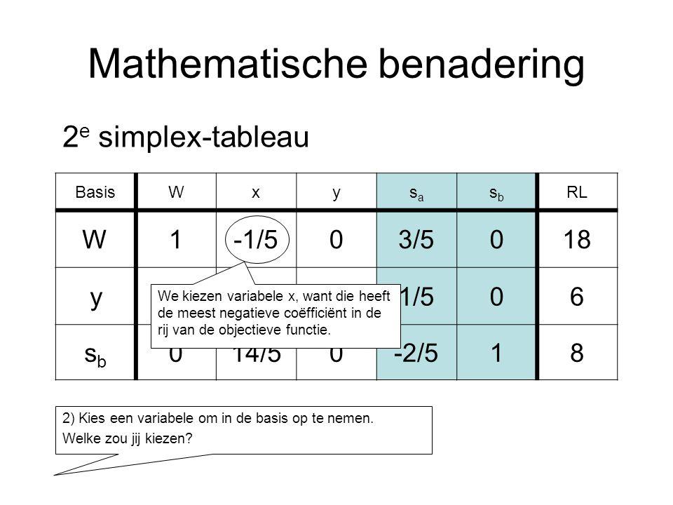 Mathematische benadering BasisWxysasa sbsb RL W1-1/503/5018 y03/511/506 sbsb 014/50-2/518 2 e simplex-tableau 2) Kies een variabele om in de basis op te nemen.